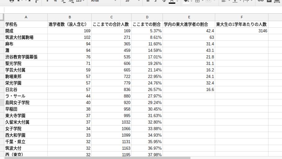東大の合格者の統計を調べていて、「無理な努力はするもんじゃない」と思った話