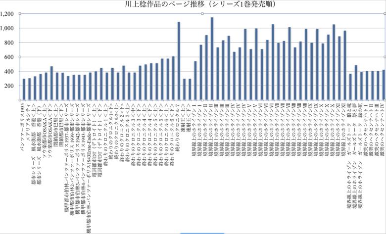 ラノベ界の鈍器職人、川上稔作品のページ数推移と関連統計