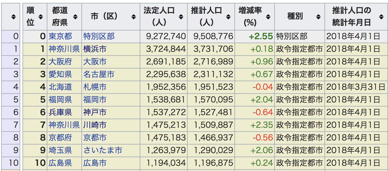 神戸市が政令指定都市の中で一人負けしてるらしいので、語る。