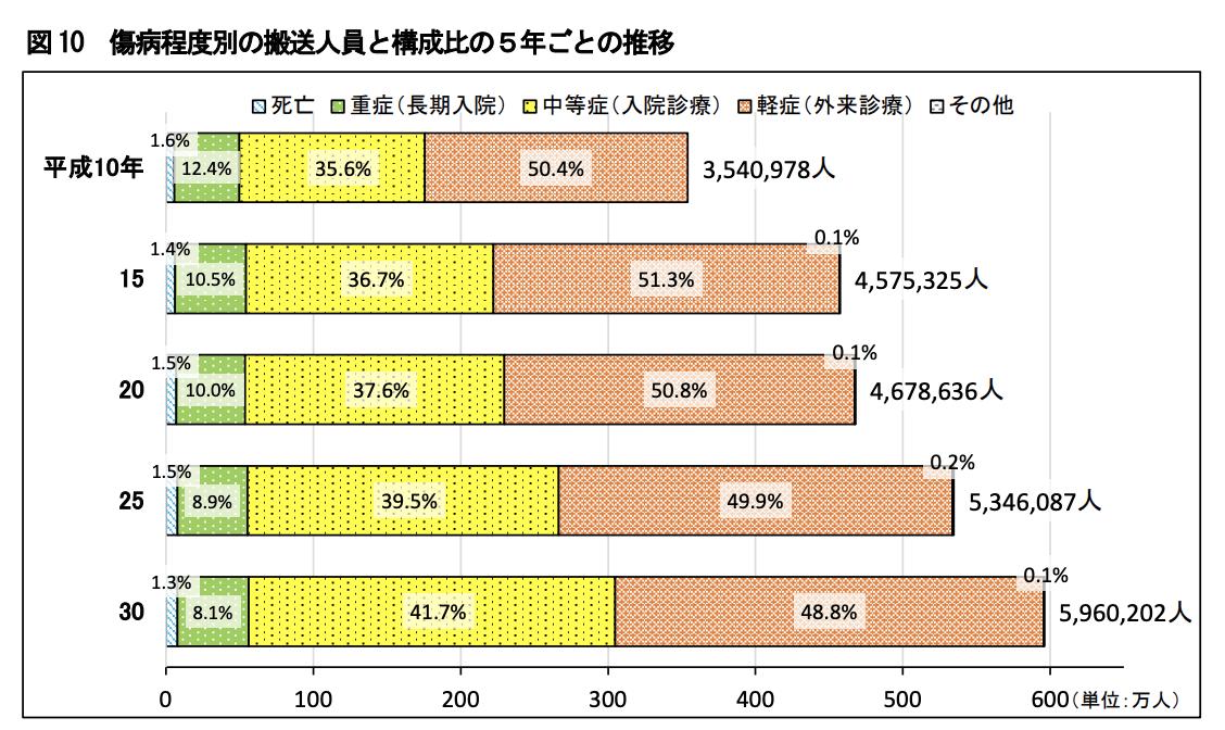 「なぜ日本の救急車は無料なのか」を調べると、けっこう闇が深かった