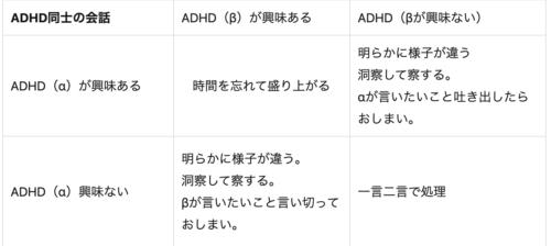ADHD同士のコミュニケーション